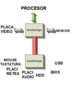 Chipset placa de baza